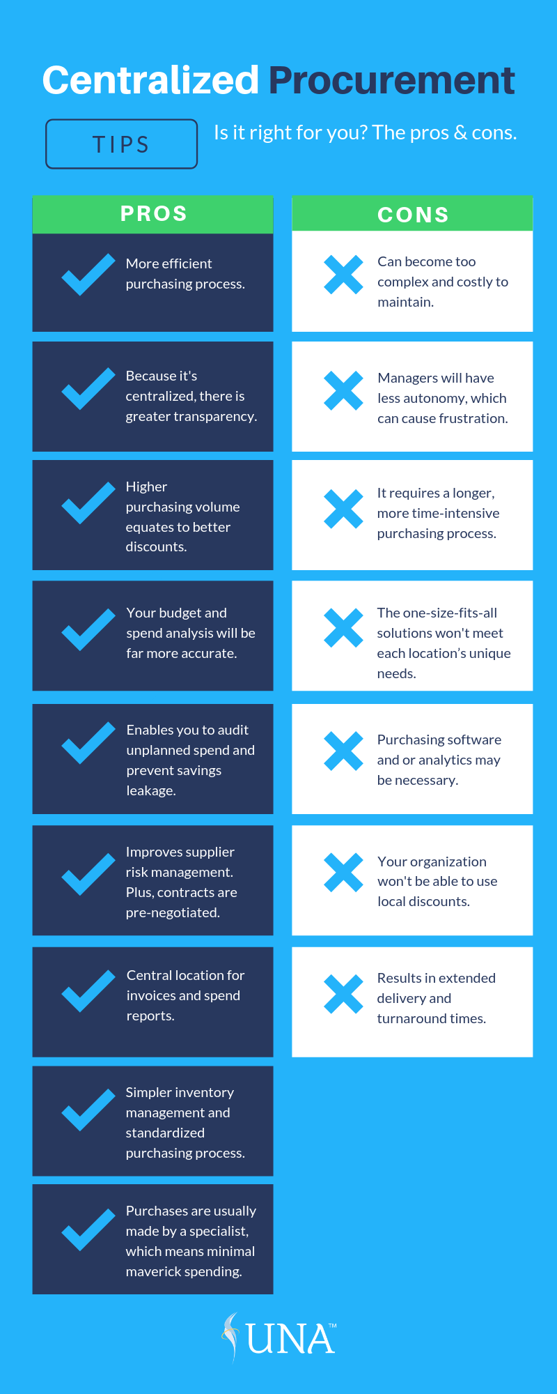 A Quick Guide to the Pros & Cons of Centralized Procurement_Infographic.