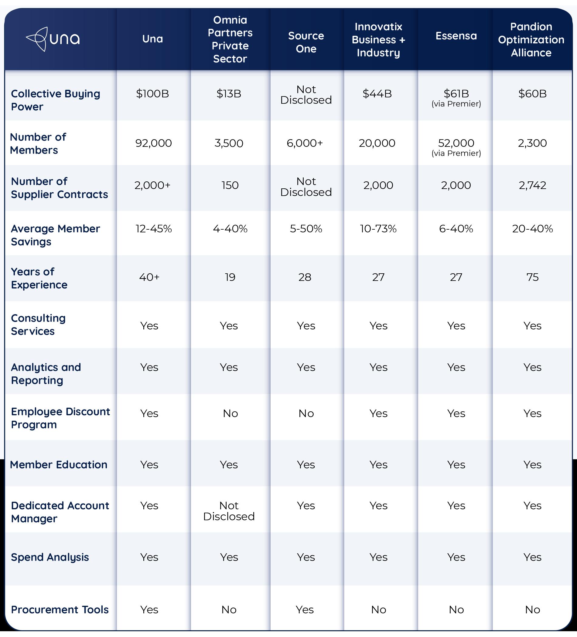 GPO Comparison Chart