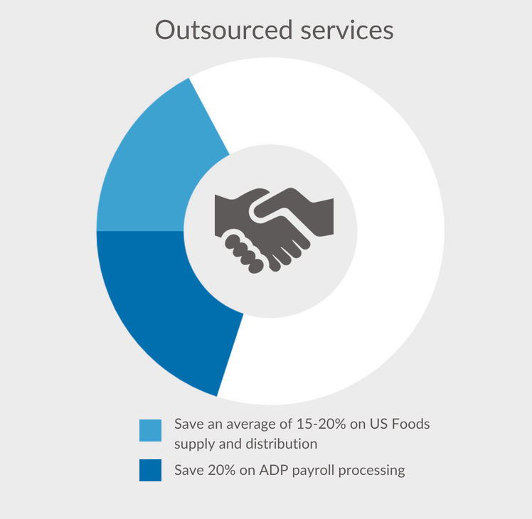 #5. Category Management Outsourced Services Savings