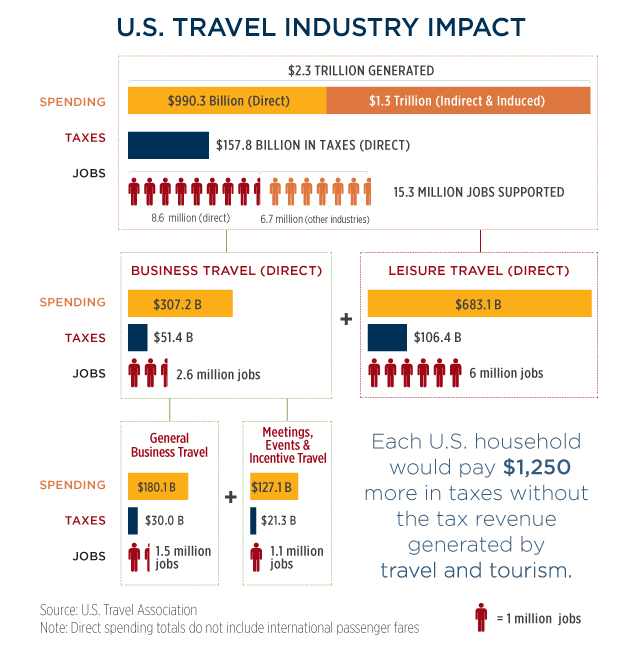 U.S. travel industry impact infographic showing business travel savings: Each U.S. household would pay $1,250 more in taxes without the tax revenue generated by travel and tourism. Source: U.S Travel Association Image filename: US-travel-industry-impact.jpg/png