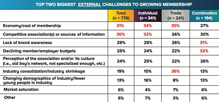 Association Management - External Challenges