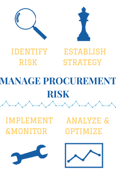 Managing Procurement Risk with a GPO