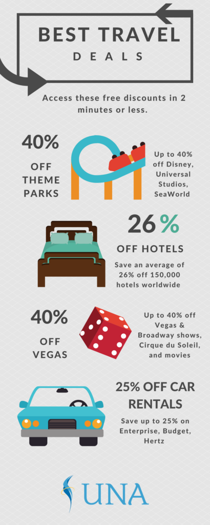 The Best Travel Deals You Can Get Today [Infographic]