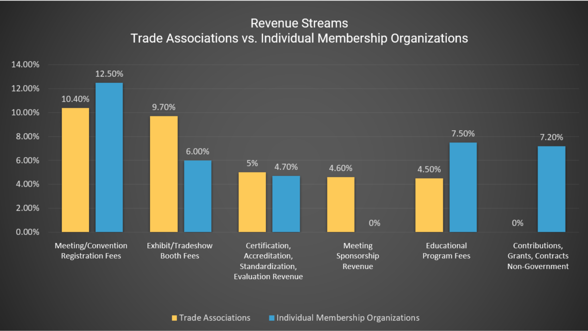 Graph showing association revenue streams of trade associations vs. individual membership organizations