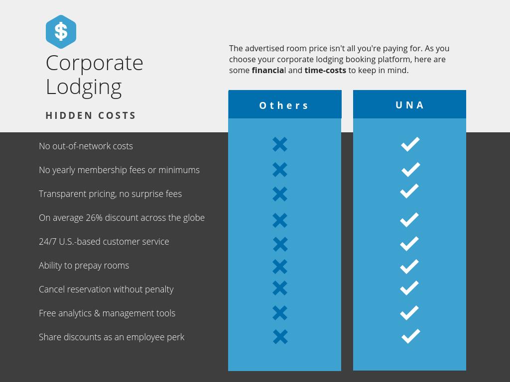 _infographic_Corporate Lodging Comparison