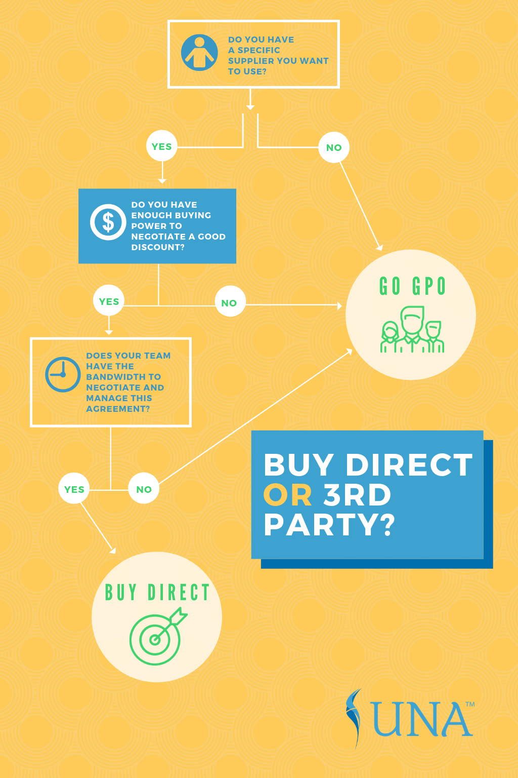 Procurement Strategy_Is It Better to Purchase Through the Vendor or 3rd Party?_Infographic
